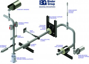 Binder Pipe Support System